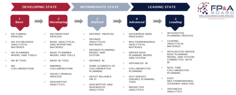 FPA_Analytics_Maturity_Model